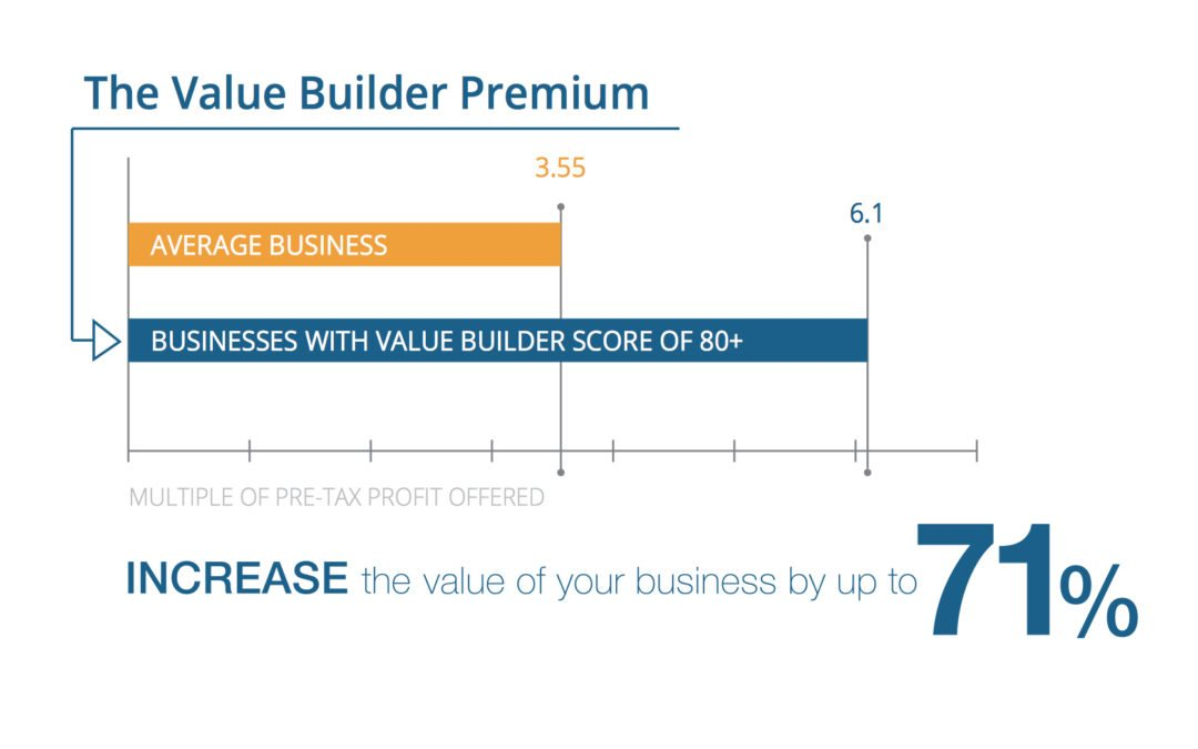 8 ways to increase the value of your business by 71%