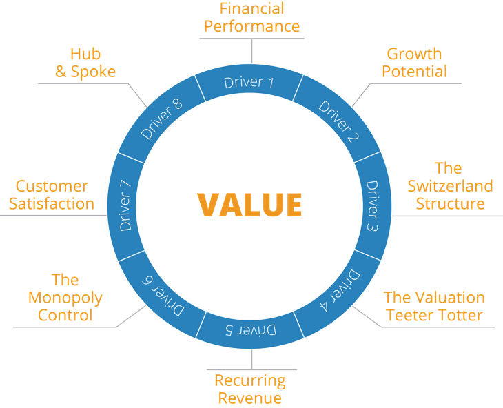 John Warrillow The Value Builder System™ 8 key drivers